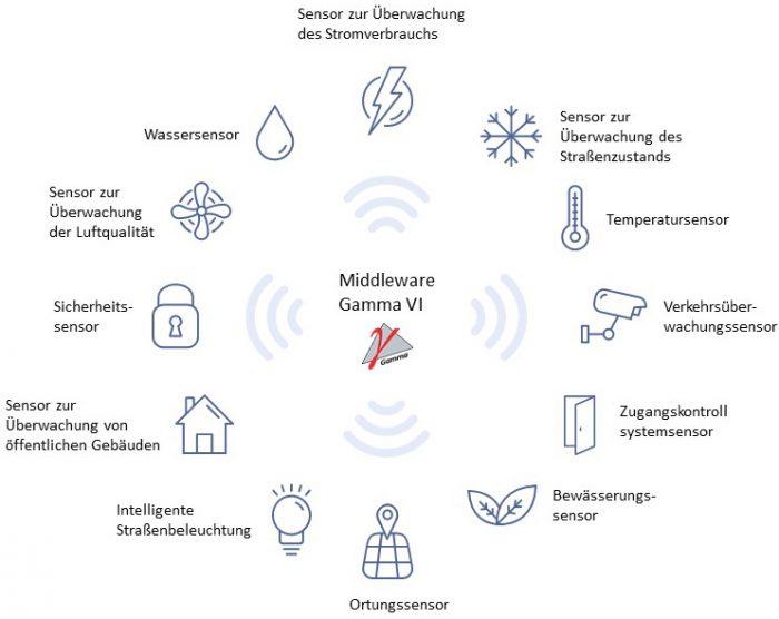 Smart-City_Anbindung-an-Sensoren