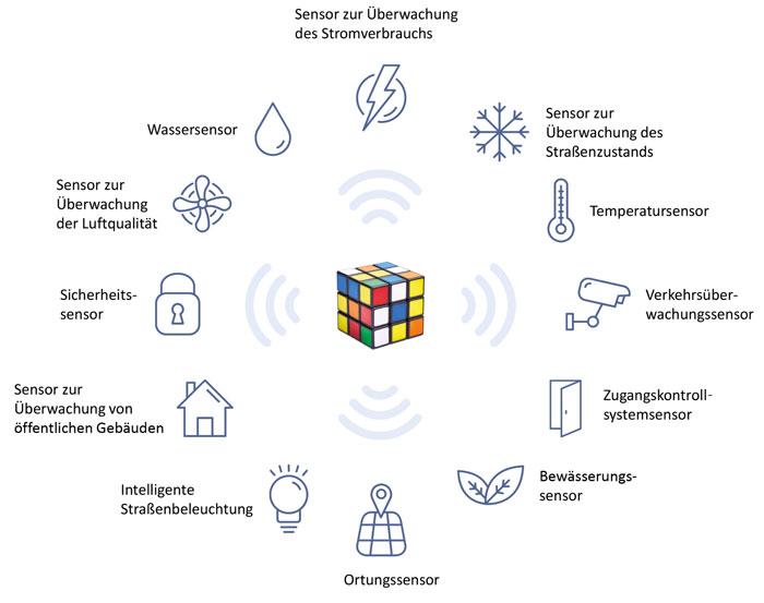 Anbindung-von-Sensoren