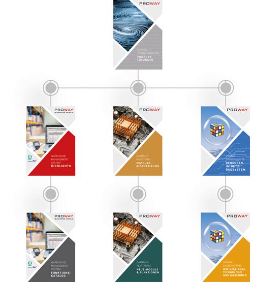 Proway-GmbH_Digitales-Konzept_Übersicht-Broschüren