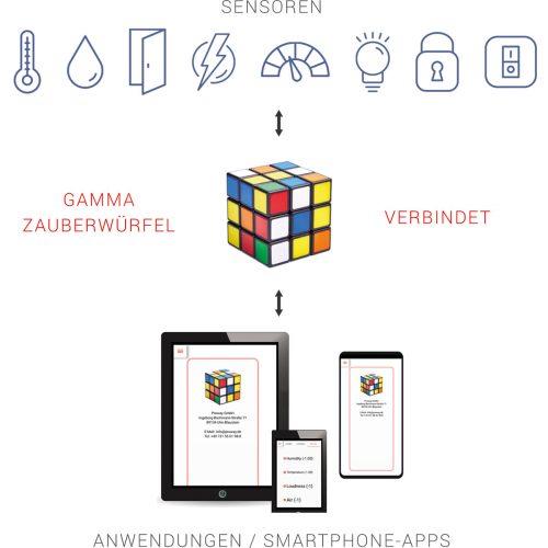 Smart-House-Funktionsprinzip