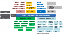 Gamma-Middleware-Kommunikationsmodell