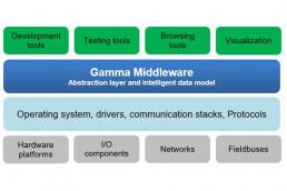 Gamma-Middleware-Abstraktionsschickt