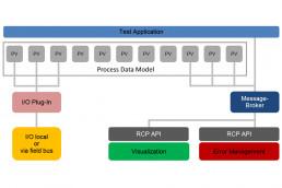 Gamma-Middleware-IO-Integration