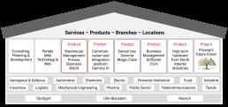 Proway-Dienstleistung-Produkte-Branchen-Standorte
