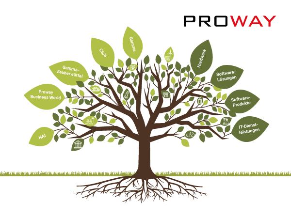 Zukunftswald-Technologie-Natur-Zukunft